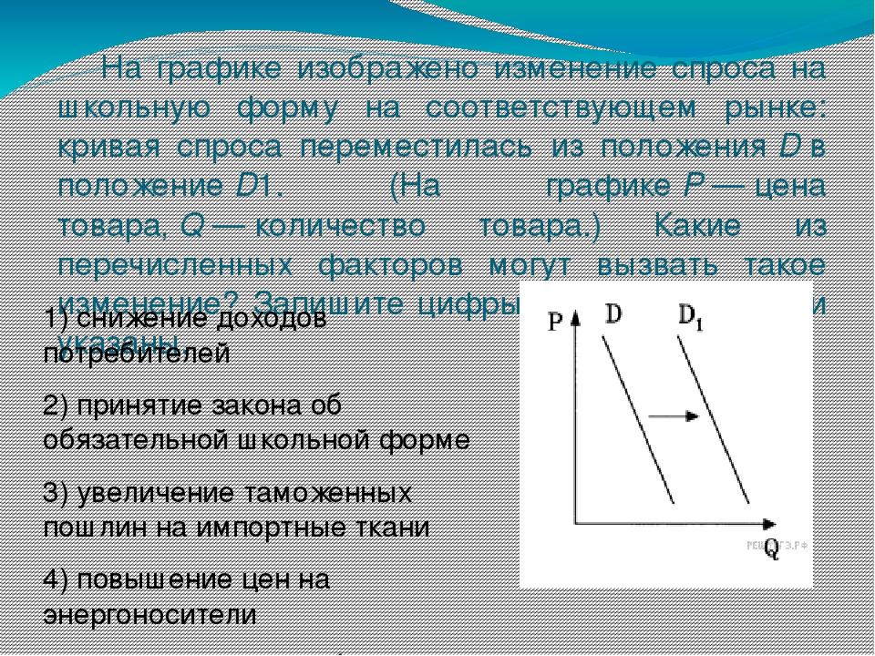 Ha графике изображено изменение спроса на школьную форму на соответствующем...