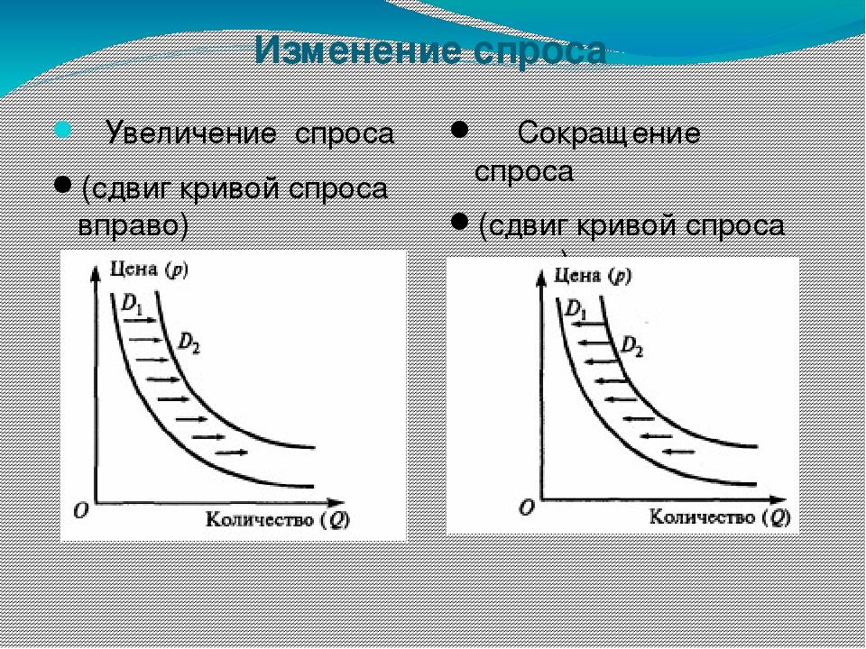 Изменение спроса Увеличение спроса (сдвиг кривой спроса вправо) Сокращение сп...