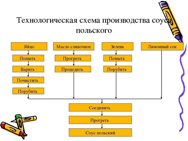 технологическая схема соуса грибного