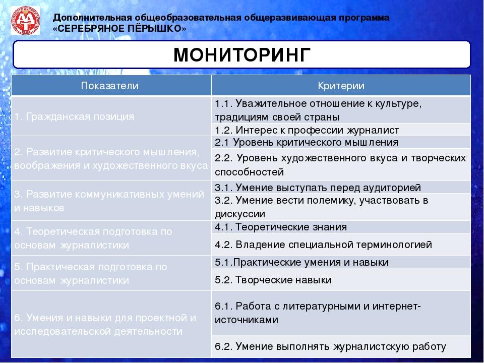МОНИТОРИНГ Дополнительная общеобразовательная общеразвивающая программа «СЕР...