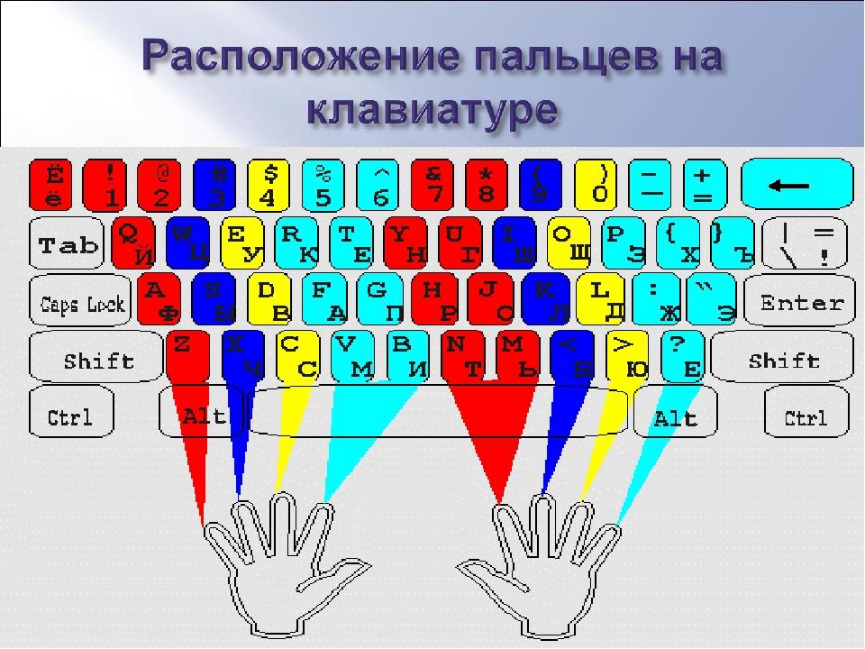 Знакомства Клавиатуры