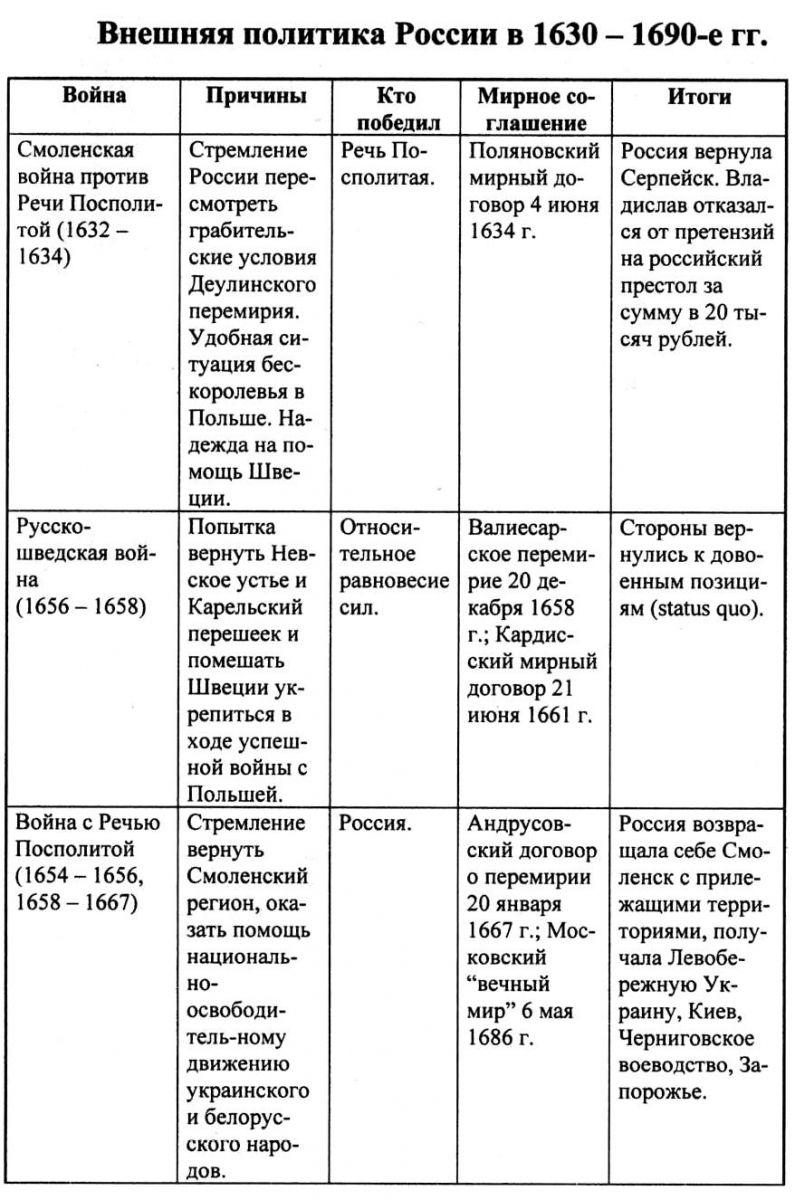 Внешняя политика 17 века схема фото 734