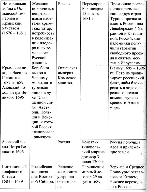 Внешняя политика 17 века схема фото 744