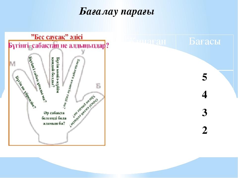 Бағалау парағы Жинағанбаллсаны Бағасы 11-12 5 8-10 4 5-7 3 0-4 2