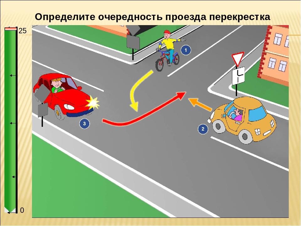 правило дорожного проезд перекрестка в картинках мвд московской области