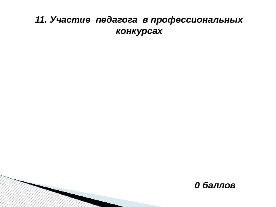 11. Участие педагога в профессиональных конкурсах 0 баллов