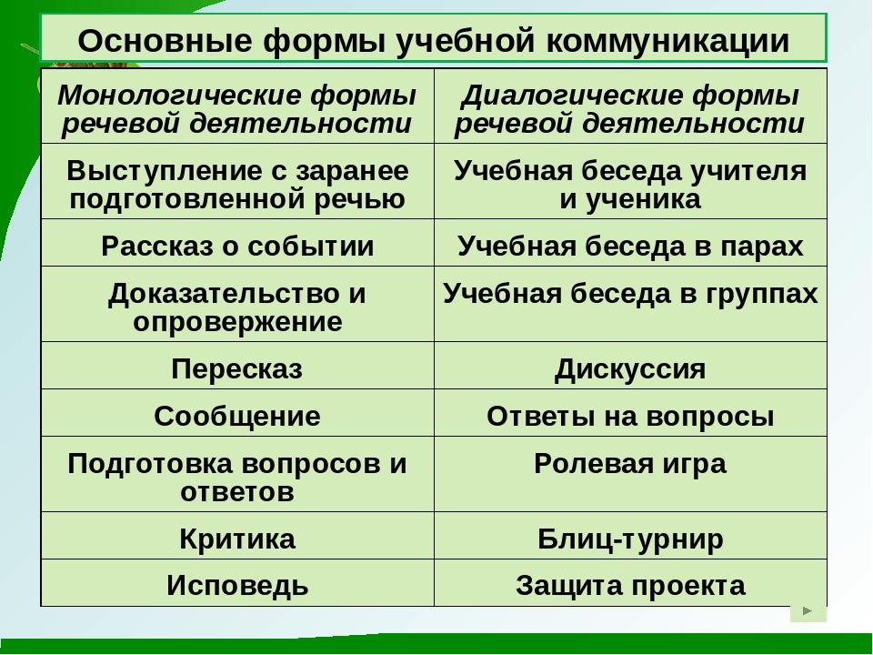 Основные формы учебной коммуникации Монологические формы речевой деятельности...