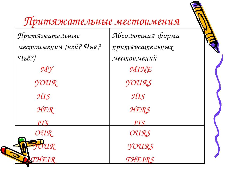 Английский язык Грамматика Местоимение