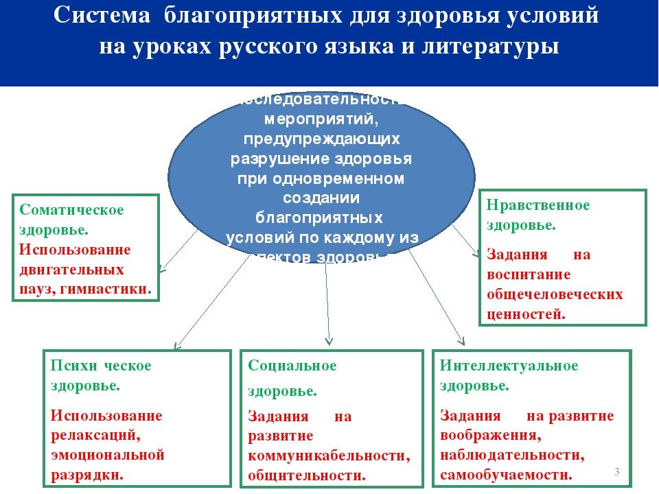 получаться, здоровьесбережение на уроках русского языка такая информация будет