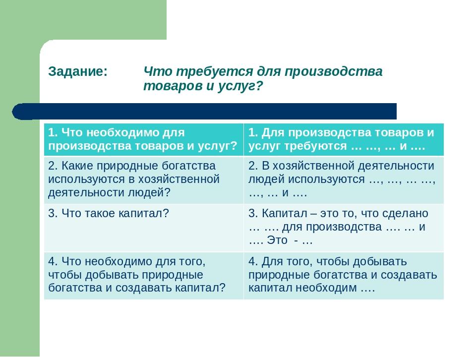 Задание: Что требуется для производства товаров и услуг? 1. Что необходим...