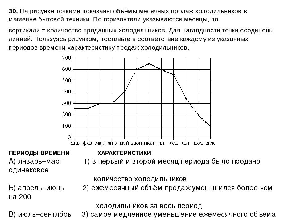 На рисунке точками показаны объемы месячных продаж холодильников