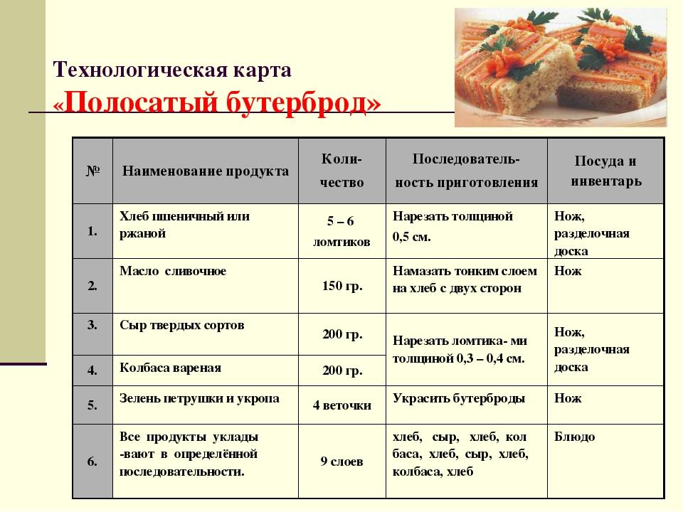 технологическая карта на хлеб