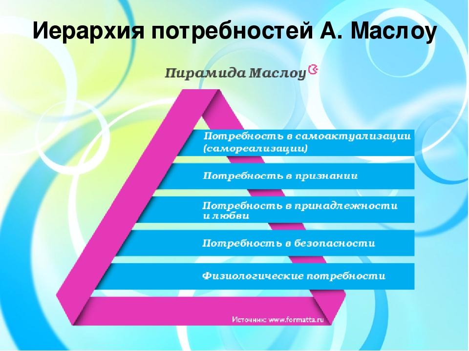 Иерархия потребностей А. Маслоу