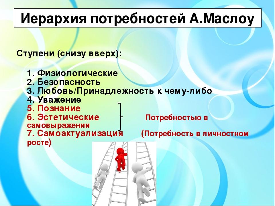 Иерархия потребностей А.Маслоу Ступени (снизу вверх): 1. Физиологические 2....