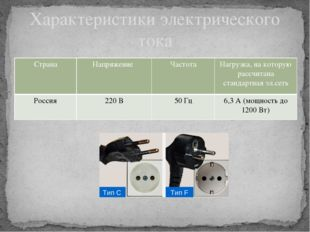 Характеристики электрического тока Страна Напряжение Частота Нагрузка, накото