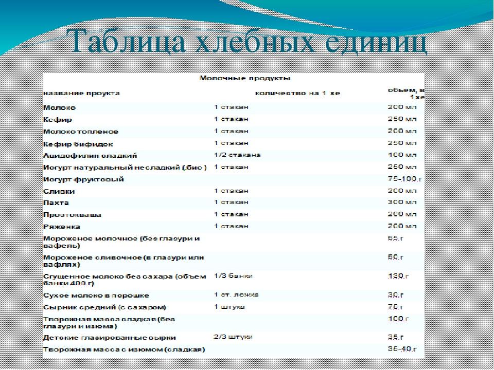 Хлебные единицы для похудения таблица