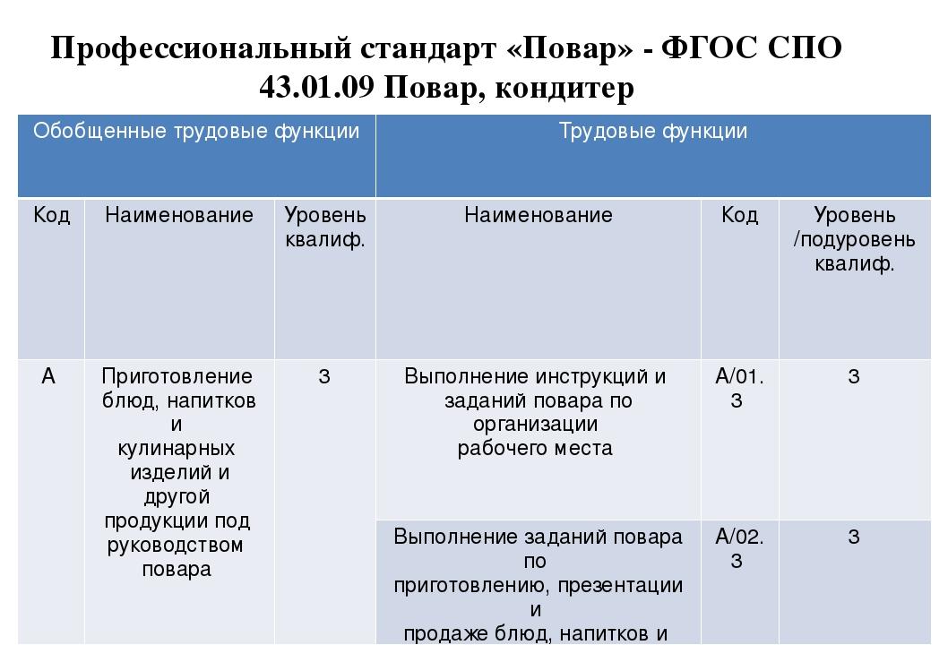 ФГОС 43 01 09 ПОВАР КОНДИТЕР СКАЧАТЬ БЕСПЛАТНО