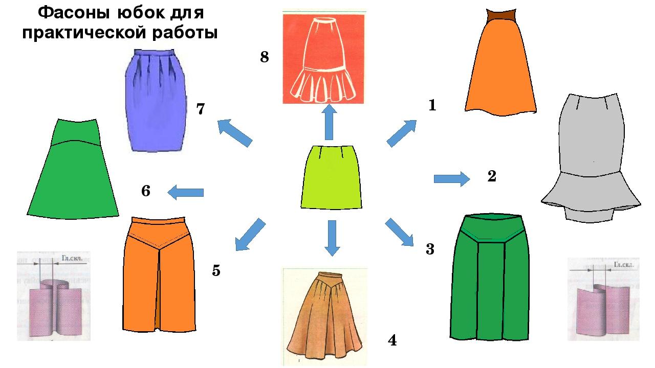 Моделирование юбок на основе прямой фото