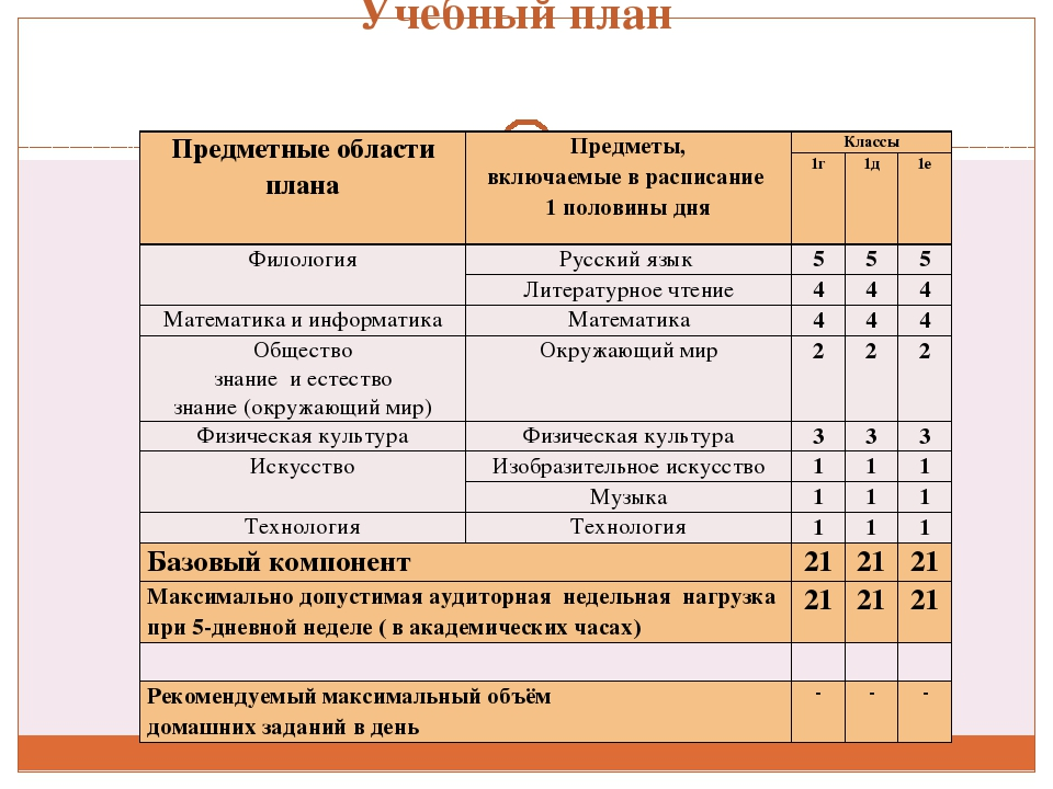 Учебный план Предметные области плана Предметы, включаемые в расписание 1 пол...