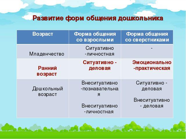 Презентацию на тему общения со сверстниками