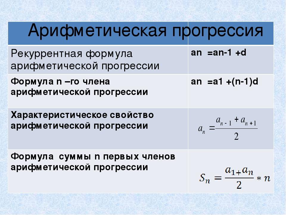 Арифметическая Прогрессия Гдз