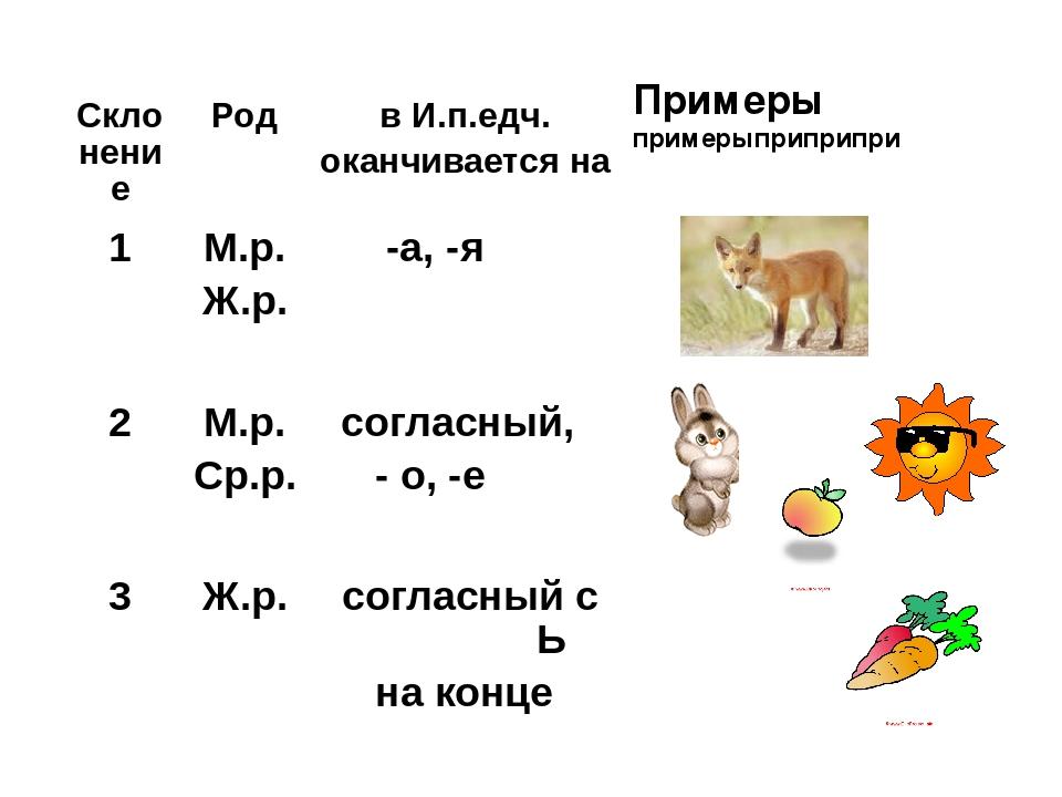 Склонение Род в И.п.едч. оканчивается на Примеры примерыприприпри 1 М.р. Ж.р...