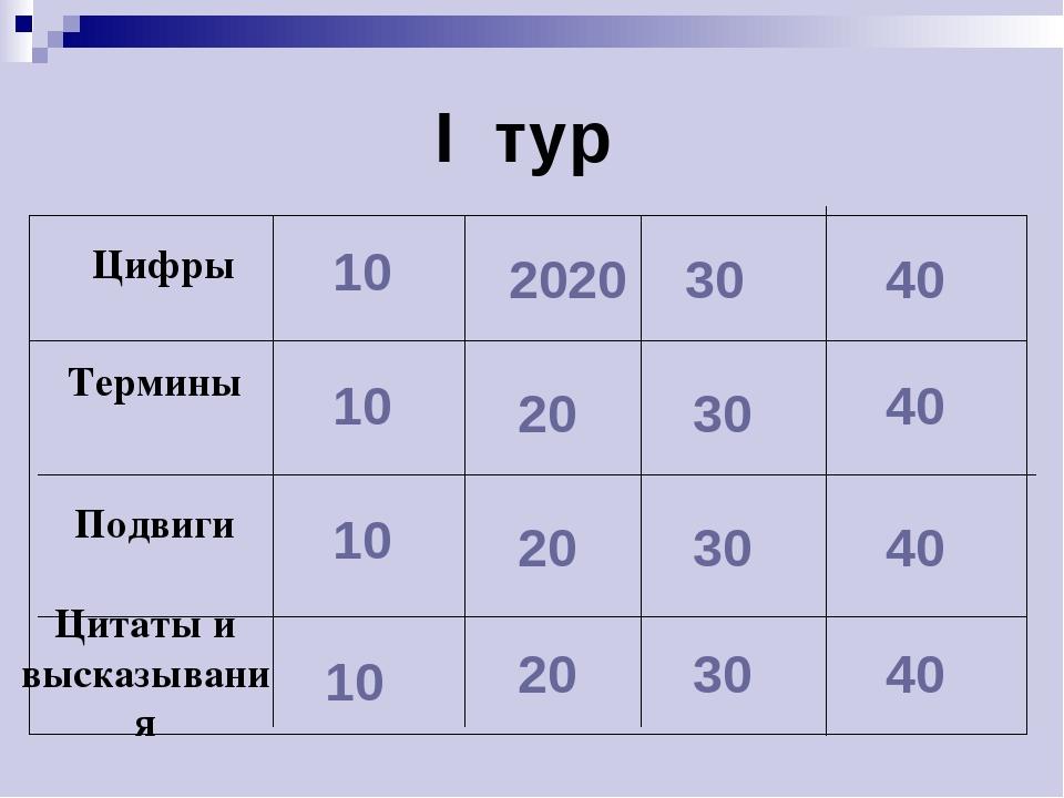 I тур 10 10 10 10 2020 20 20 20 30 30 30 30 40 40 40 40 Подвиги Термины Цифры...