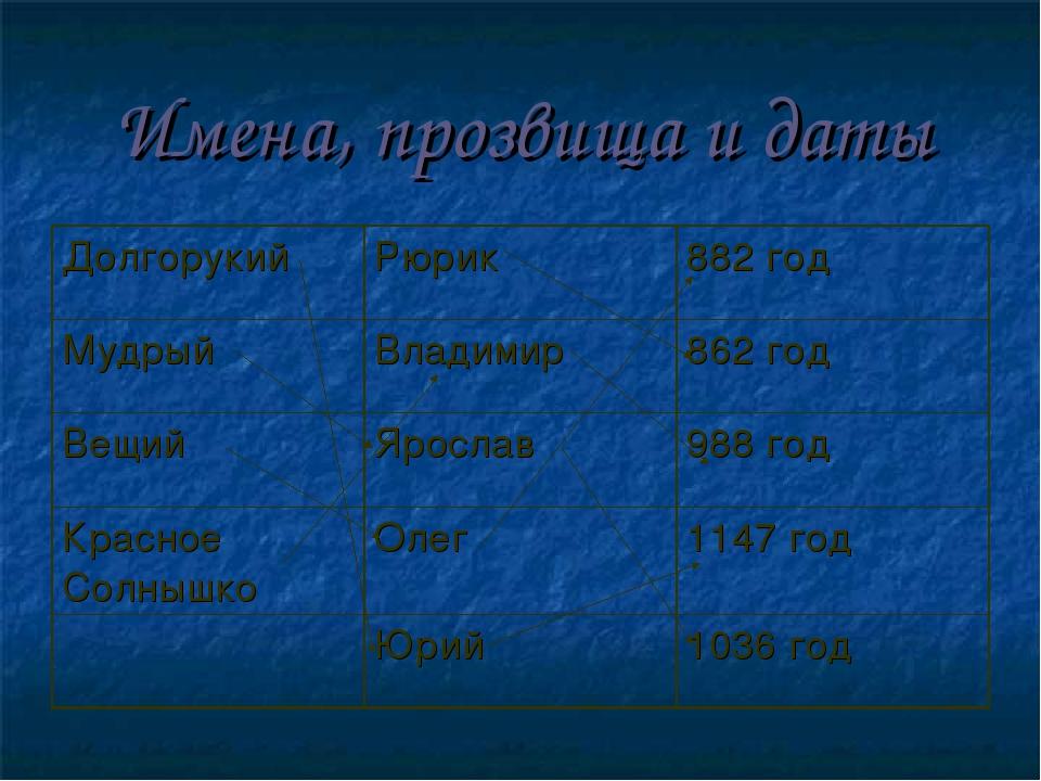 Имена, прозвища и даты ДолгорукийРюрик882 год МудрыйВладимир862 год Вещий...