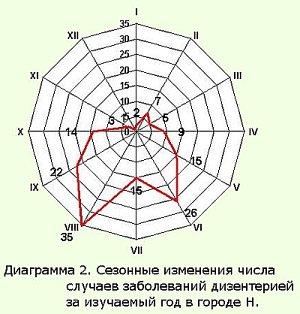 радиальная диаграмма, правила их построенияв статистике шпаргалка