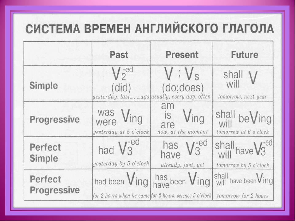 Шпаргалка по английскому по временам глагола