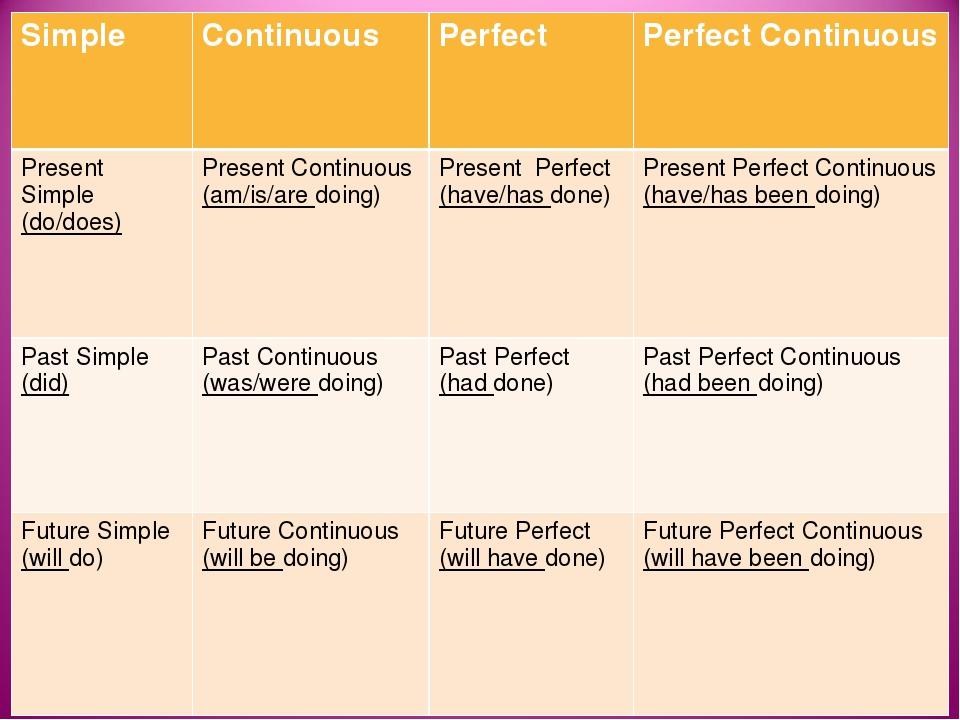 Английский язык Грамматика Глагол The Present Perfect