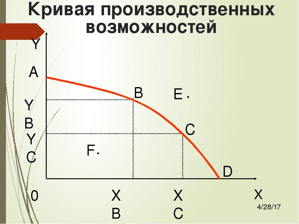 ЦСКА Александр построить кривую производственных возможностей если в экономике пр лучшее детям Дубки