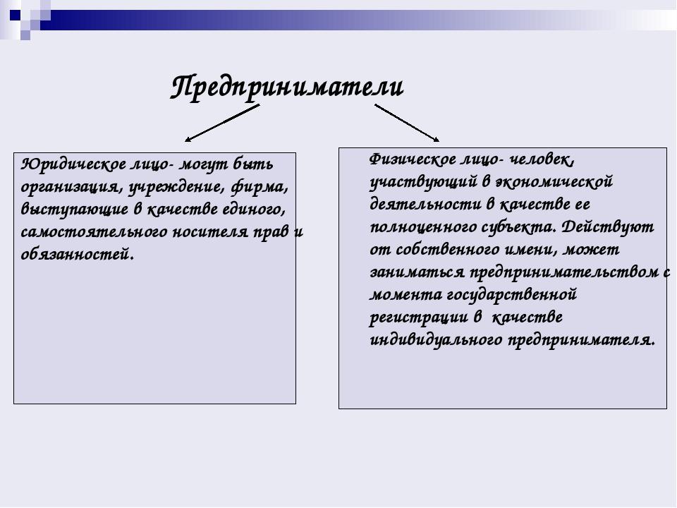Реферат на тему права и обязанности предпринимателя 1452