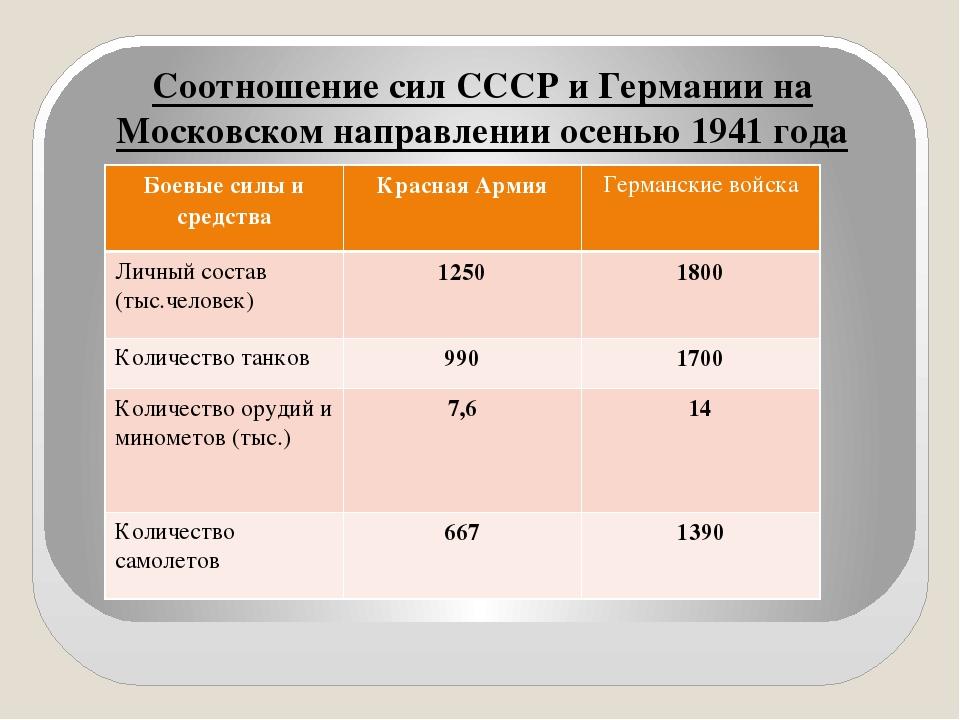 Соотношение сил СССР и Германии на Московском направлении осенью 1941 года Б...