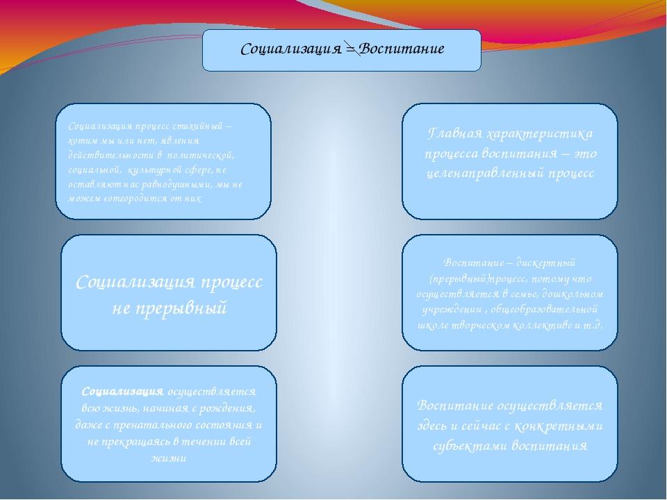 Презентация на тему Развитие социализация и воспитание личности  слайда 14 Социализация Воспитание Социализация процесс стихийный хотим мы или нет