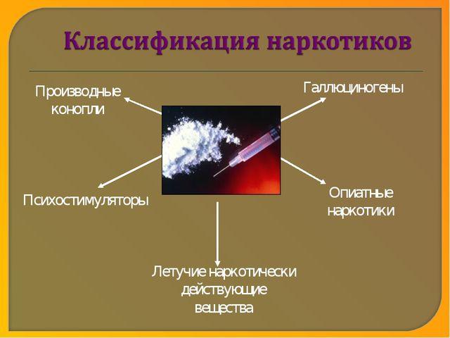 Производные конопли Опиатные наркотики Психостимуляторы Галлюциногены Летучие...