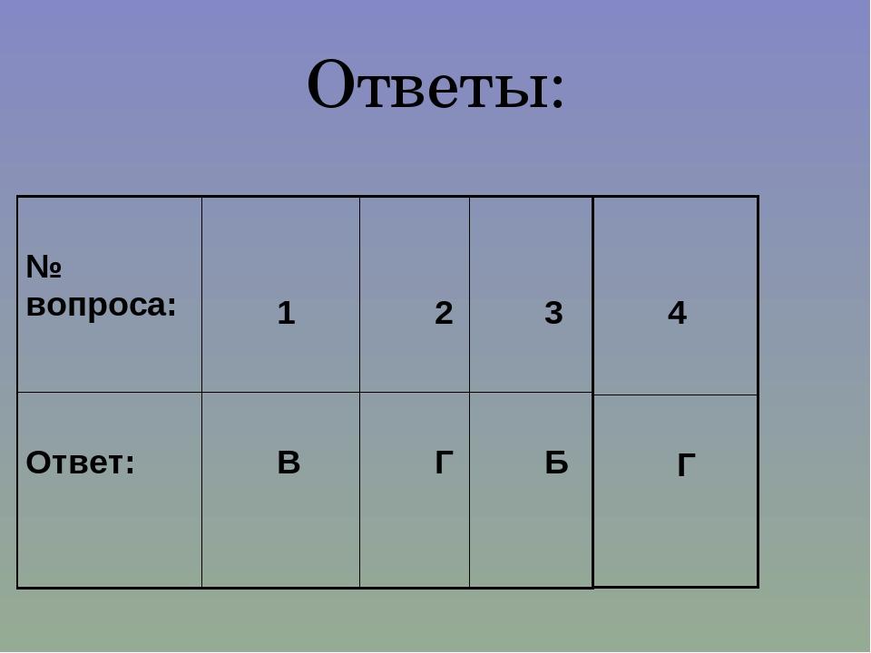 Ответы: № вопроса: 1 2 3 Ответ: В Г  Б 4 Г