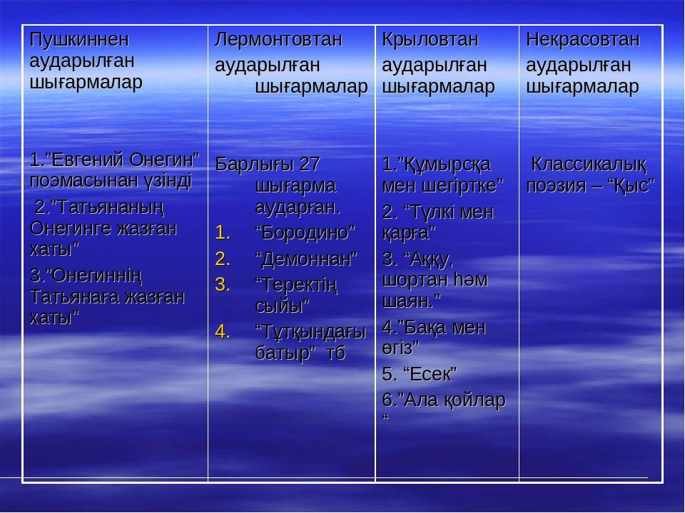 """Пушкиннен аударылған шығармалар 1.""""Евгений Онегин"""" поэмасынан үзінді 2.""""Татья..."""