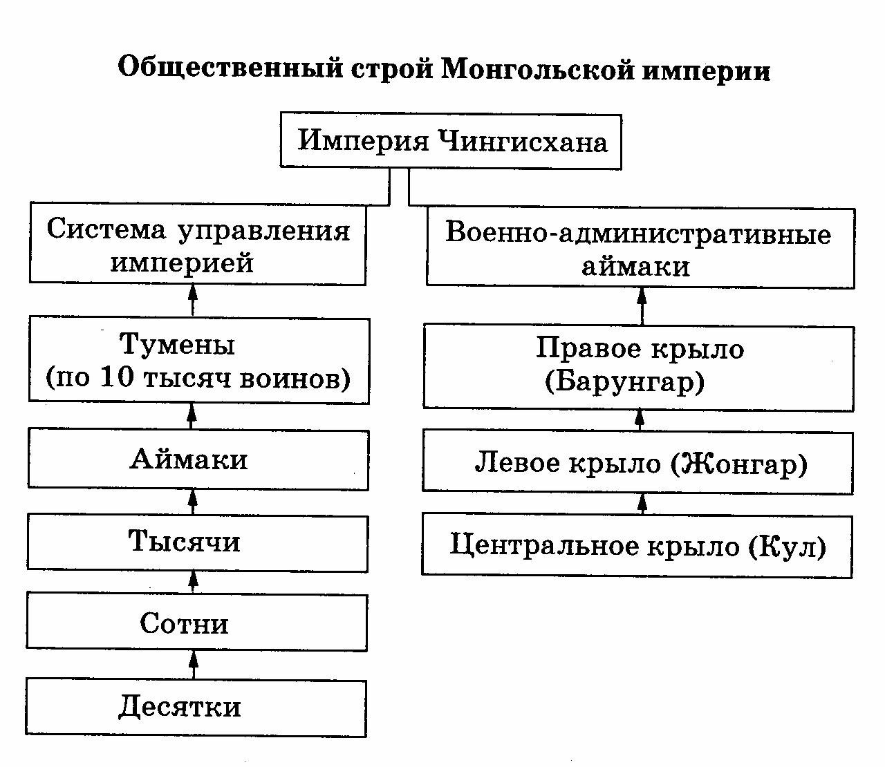 Поурочный план по истории казахстана 7 класс