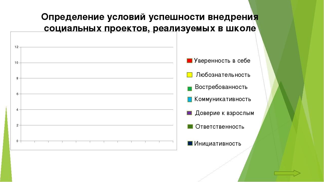 Определение условий успешности внедрения социальных проектов, реализуемых в ш...