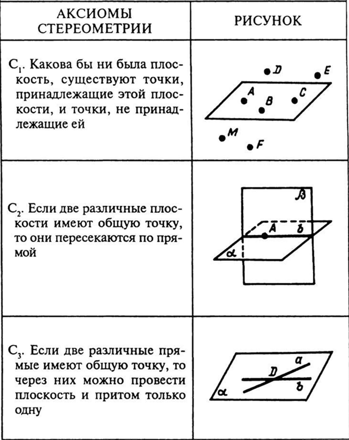 Аксиомы стереометрии с рисунком