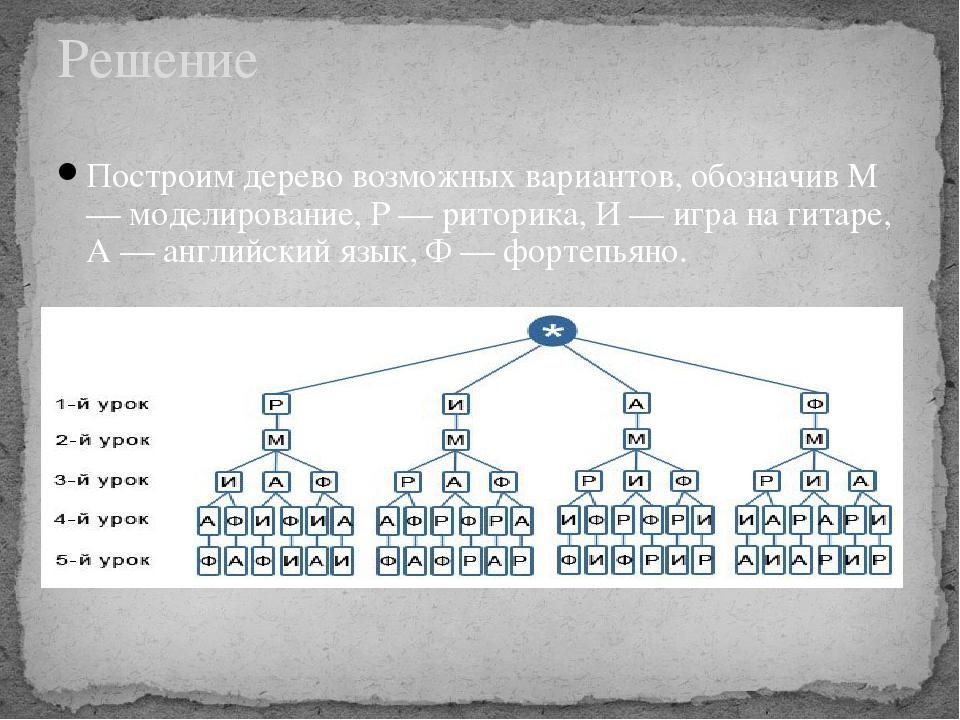 Решение Построим дерево возможных вариантов, обозначив М — моделирование, Р —...