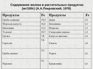 Содержание железа в растительных продуктах (мг/100г) (А.А.Покровский, 1976) П