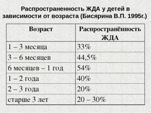 Распространенность ЖДА у детей в зависимости от возраста (Бисярина В.П. 1995г