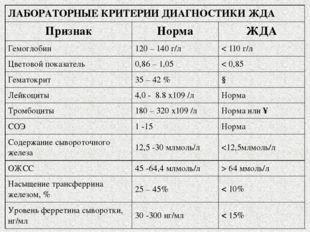 ЛАБОРАТОРНЫЕ КРИТЕРИИ ДИАГНОСТИКИ ЖДА Признак Норма ЖДА Гемоглобин 120 – 140