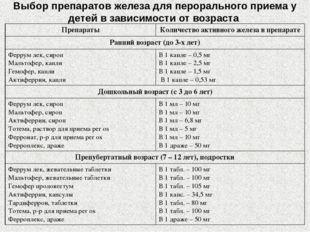 Выбор препаратов железа для перорального приема у детей в зависимости от возр