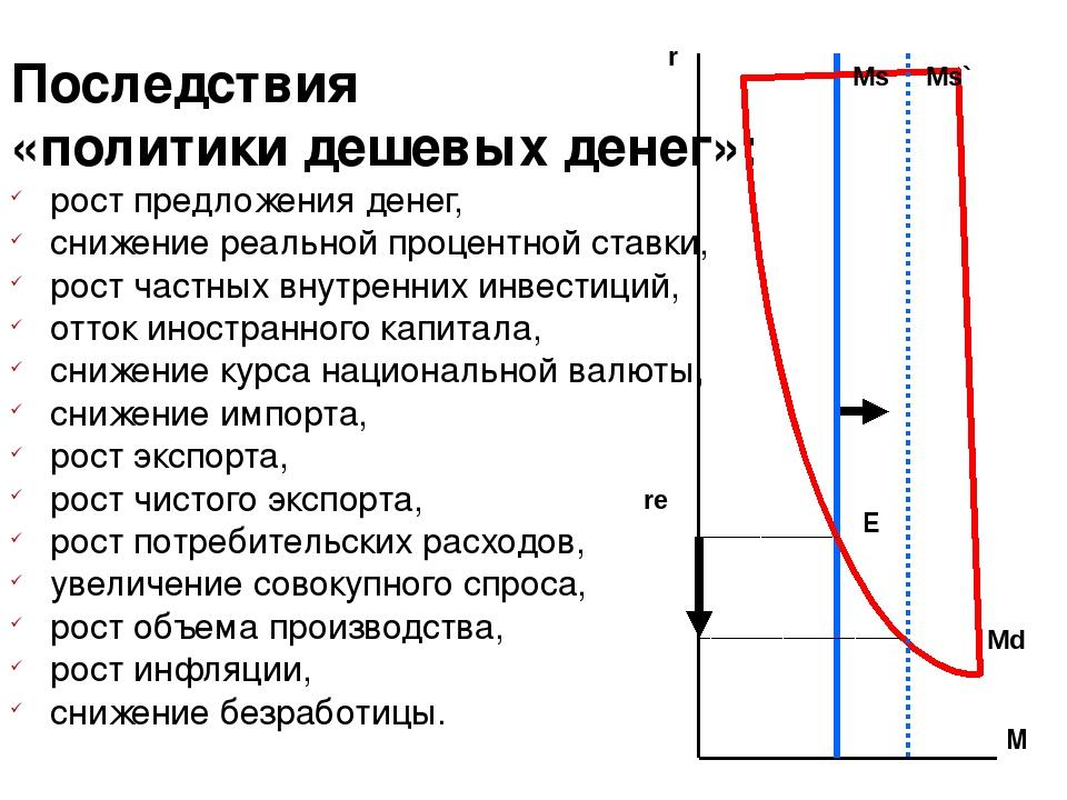 являются той пост предложкния денег в экономике виду, что установленные