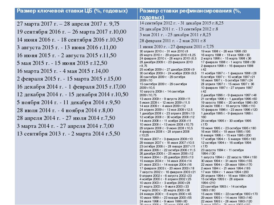 размер ключевой ставки декабрь 2016 комиссии
