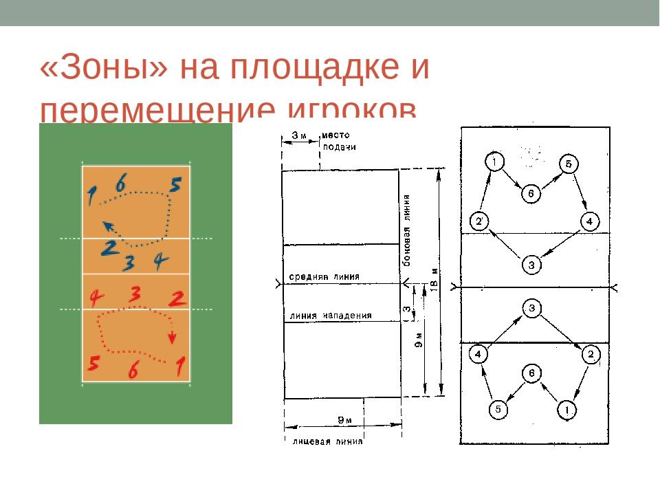 подходящую схема перехода игроков в волейболе в картинках означает