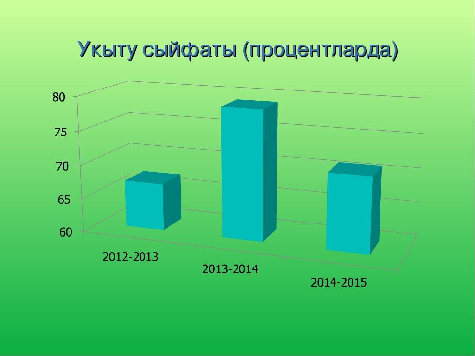 Укыту сыйфаты (процентларда)